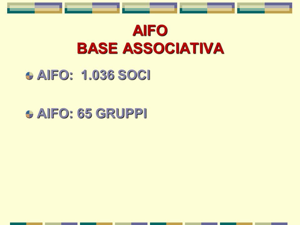 AIFO BASE ASSOCIATIVA AIFO: 1.036 SOCI AIFO: 65 GRUPPI