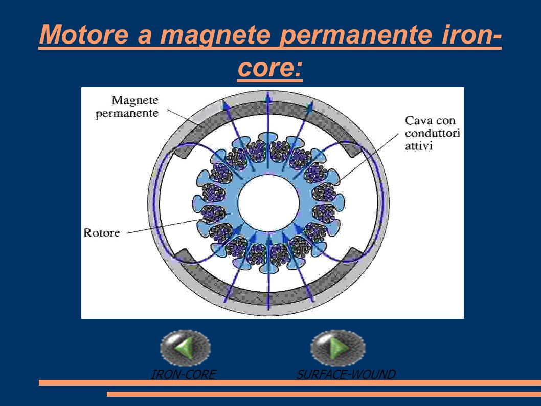 Motore a magnete permanente iron- core: SURFACE-WOUNDIRON-CORE