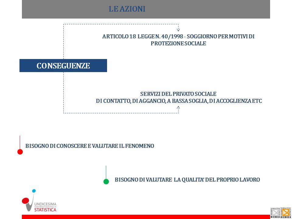 SERVIZI DEL PRIVATO SOCIALE DI CONTATTO, DI AGGANCIO, A BASSA SOGLIA, DI ACCOGLIENZA ETC CONSEGUENZE ARTICOLO 18 LEGGE N. 40/1998 - SOGGIORNO PER MOTI