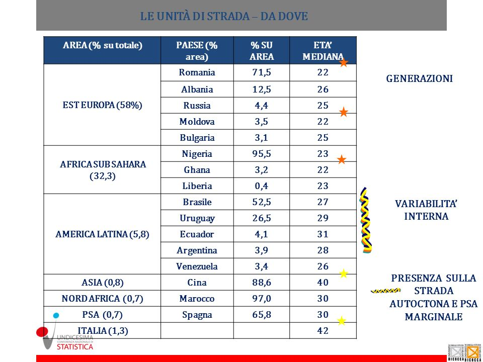 AREA (% su totale)PAESE (% area) % SU AREA ETA MEDIANA EST EUROPA (58%) Romania71,522 Albania12,526 Russia4,425 Moldova3,522 Bulgaria3,125 AFRICA SUB