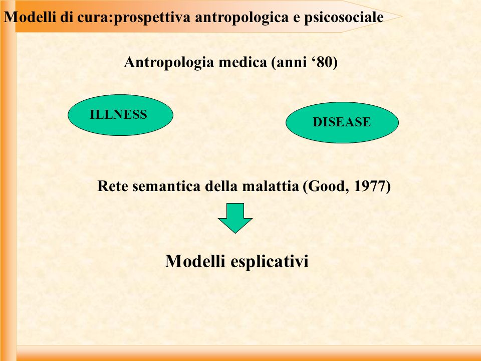 Modelli di cura:prospettiva antropologica e psicosociale Rete semantica della malattia (Good, 1977) ILLNESS DISEASE Modelli esplicativi Antropologia m