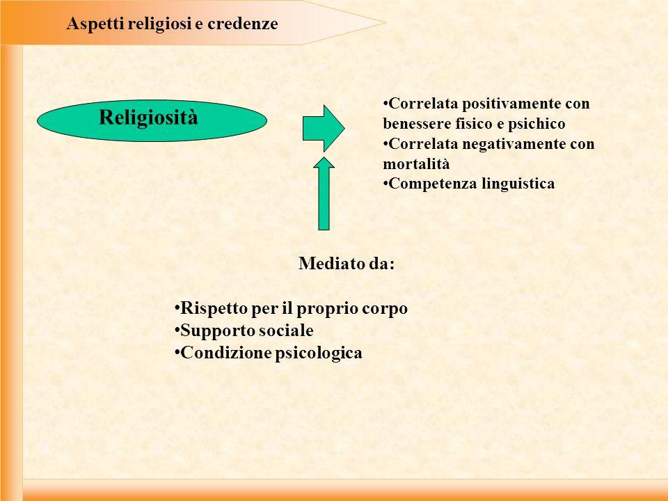 Aspetti religiosi e credenze Religiosità Correlata positivamente con benessere fisico e psichico Correlata negativamente con mortalità Competenza ling