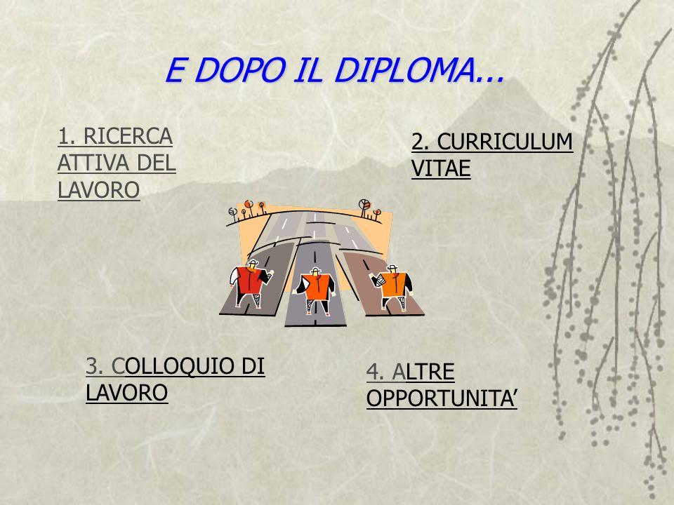 E DOPO IL DIPLOMA... 1. RICERCA ATTIVA DEL LAVORO 3. C3. COLLOQUIO DI LAVORO 2. CURRICULUM VITAE 4. A4. ALTRE OPPORTUNITA