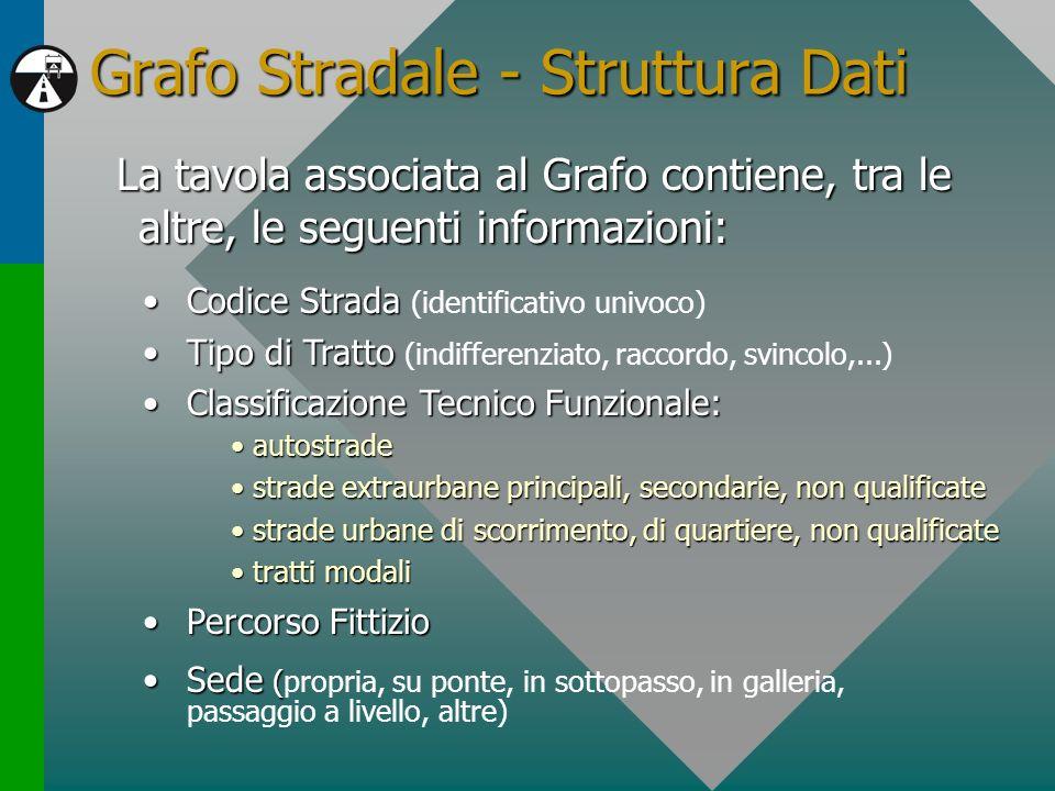 Grafo Stradale - Struttura Dati La tavola associata al Grafo contiene, tra le altre, le seguenti informazioni: Codice StradaCodice Strada (identificat