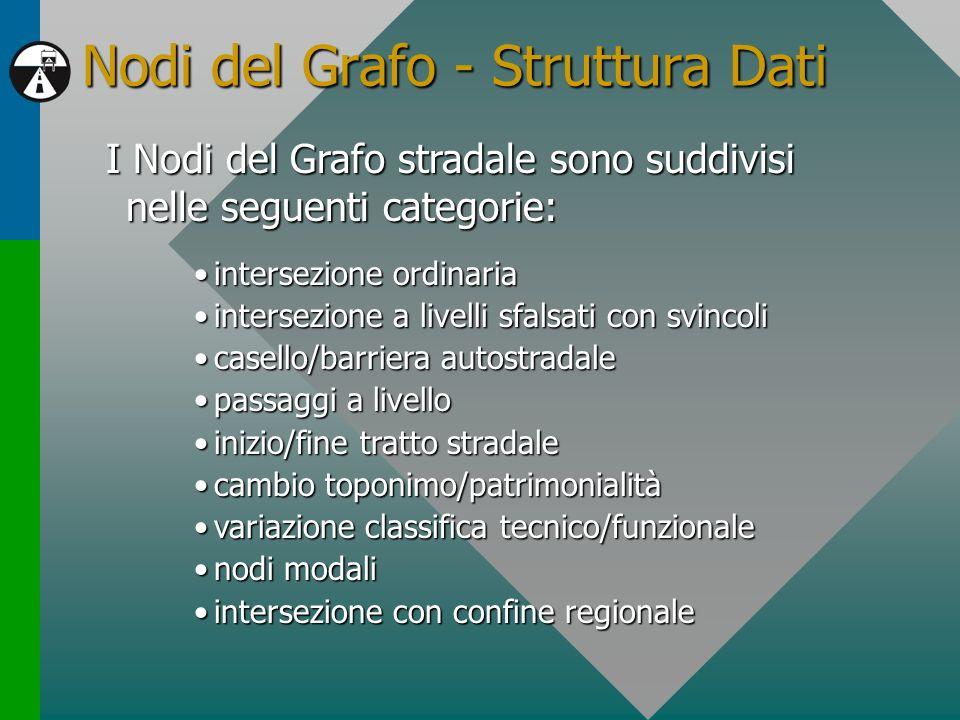 Nodi del Grafo - Struttura Dati I Nodi del Grafo stradale sono suddivisi nelle seguenti categorie: intersezione ordinariaintersezione ordinaria inters