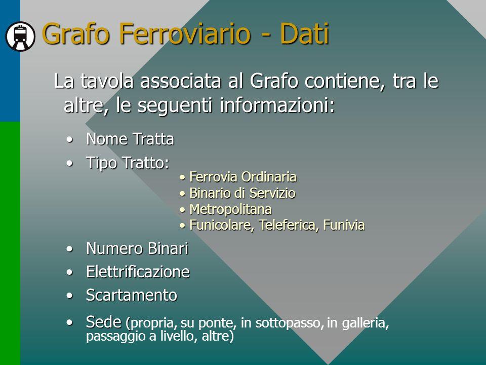 Grafo Ferroviario - Dati La tavola associata al Grafo contiene, tra le altre, le seguenti informazioni: Nome TrattaNome Tratta Tipo Tratto:Tipo Tratto