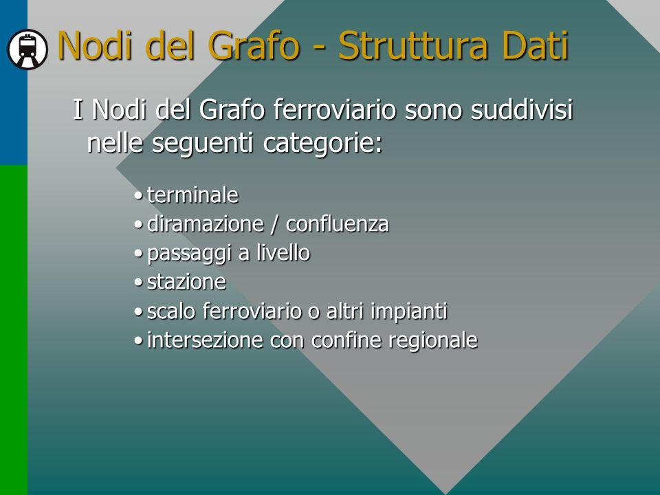 Nodi del Grafo - Struttura Dati I Nodi del Grafo ferroviario sono suddivisi nelle seguenti categorie: terminaleterminale diramazione / confluenzadiram