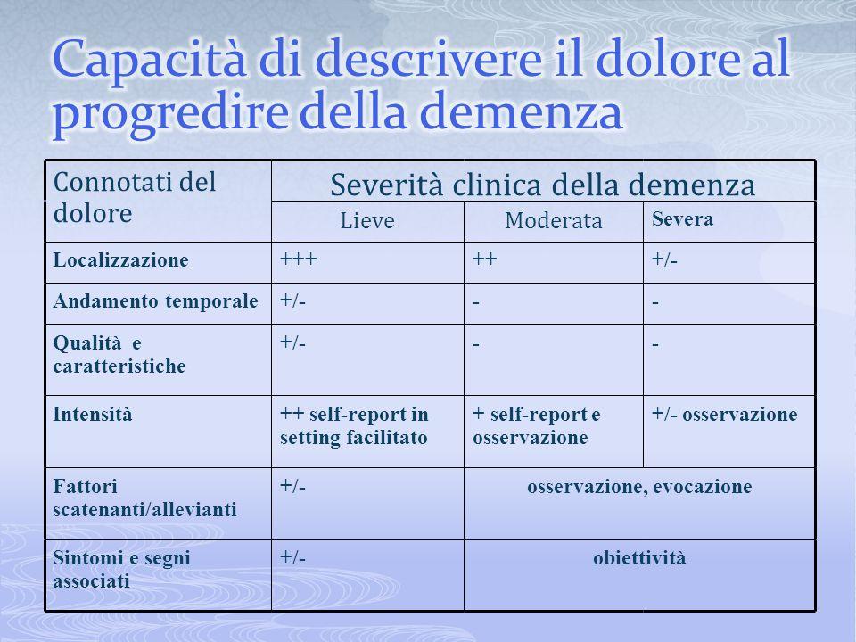 Connotati del dolore Severità clinica della demenza LieveModerata Severa Localizzazione++++++/- Andamento temporale+/--- Qualità e caratteristiche +/-