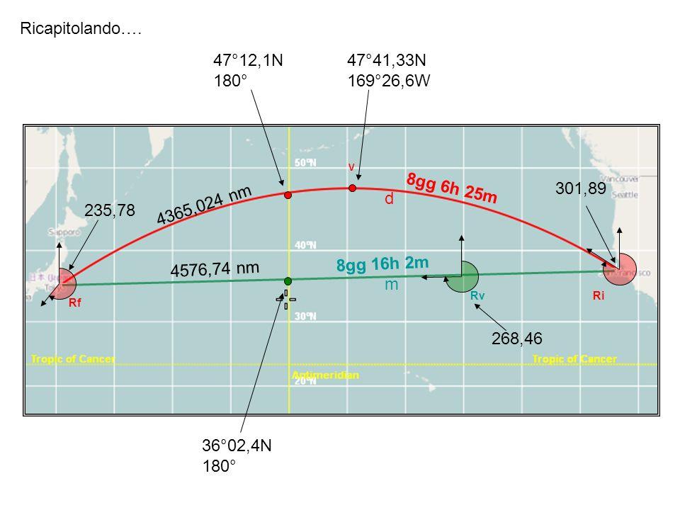 Ricapitolando…. d m Ri Rf Rv V 4365,024 nm 4576,74 nm 36°02,4N 180° 47°12,1N 180° 47°41,33N 169°26,6W 301,89 235,78 268,46 8gg 16h 2m 8gg 6h 25m