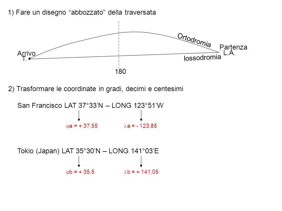 1) Fare un disegno abbozzato della traversata L.A. T. Ortodromia lossodromia Partenza Arrivo 180 2) Trasformare le coordinate in gradi, decimi e cente