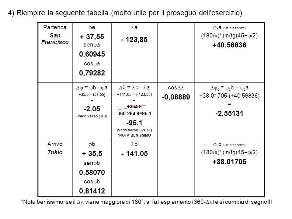 4) Riempire la seguente tabella (molto utile per il proseguo dellesercizio) Partenza San Francisco a + 37,55 sen a 0,60945 cos a 0,79282 a - 123,85 c