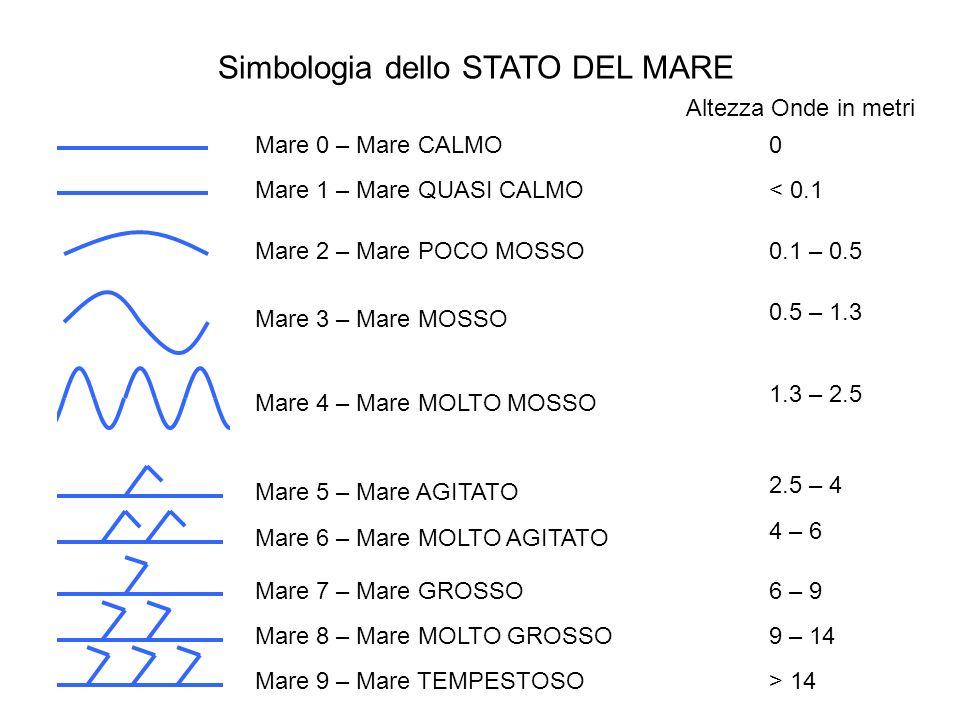 Simbologia dello STATO DEL MARE Mare 0 – Mare CALMO Mare 1 – Mare QUASI CALMO Mare 2 – Mare POCO MOSSO Mare 3 – Mare MOSSO Mare 4 – Mare MOLTO MOSSO M