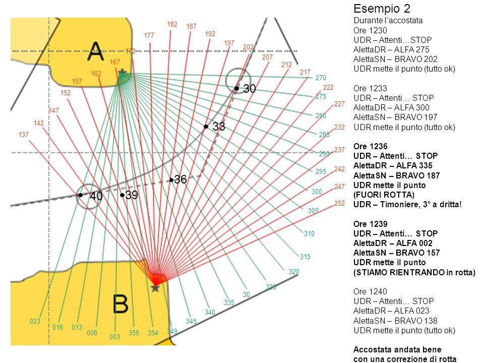 Considerazioni 1.Di solito lUfficiale di Rotta (o una persona in più) può controllare il radar (avere oltre ai due rilevamenti simultanei una distanza radar rende il punto ancora più sicuro).