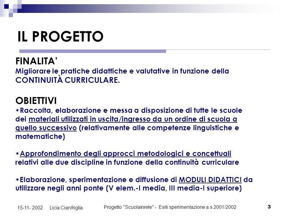 Progetto Scuolainrete - Esiti sperimentazione a.s.2001/200214 15-11- 2002 Licia Cianfriglia AREA LINGUISTICA - QUINTA ELEMENTARE MEDIA DEVIAZIONE STANDARD MEDIANA PUNTEGGIO MAX CONSEGUITO S.