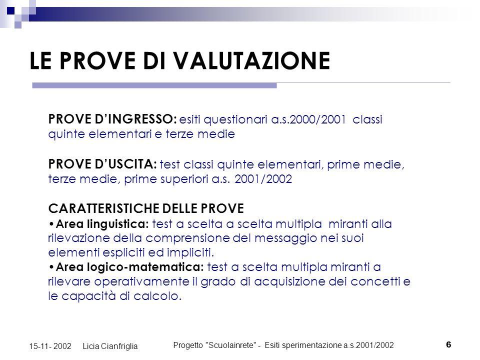 Progetto Scuolainrete - Esiti sperimentazione a.s.2001/20027 15-11- 2002 Licia Cianfriglia LE CLASSI Area logico-matematica V ELEM.V ELEM.