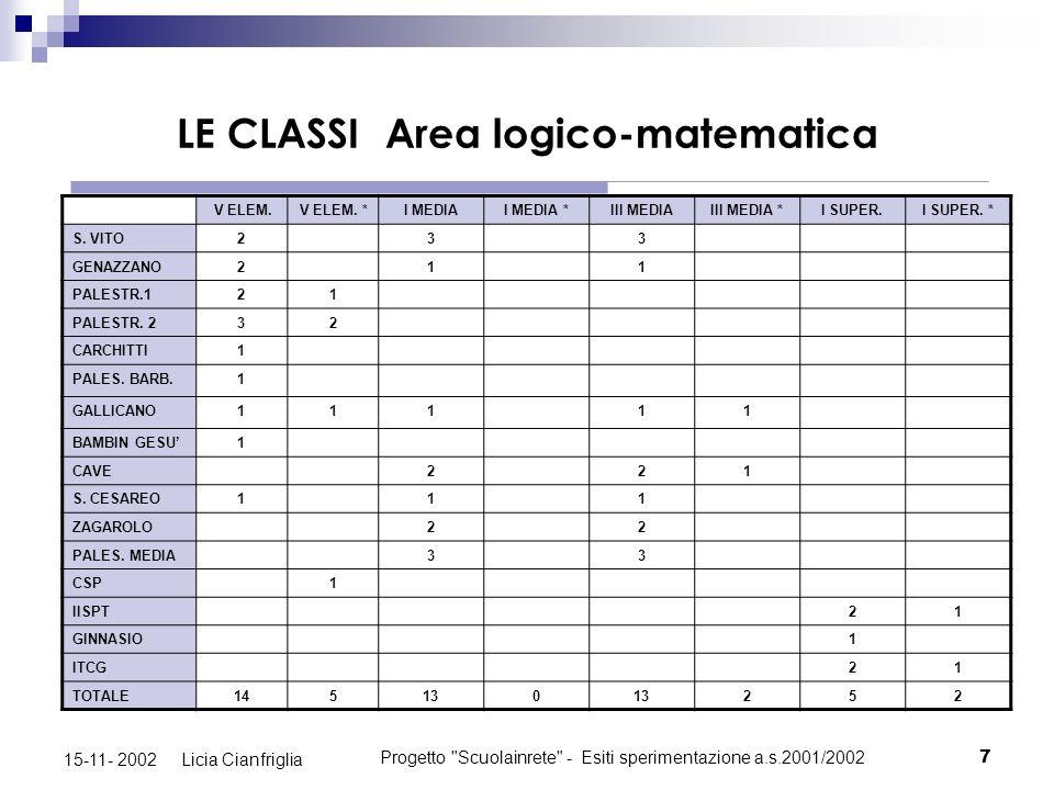 Progetto Scuolainrete - Esiti sperimentazione a.s.2001/20028 15-11- 2002 Licia Cianfriglia LE CLASSI Area linguistica V ELEM.V ELEM.