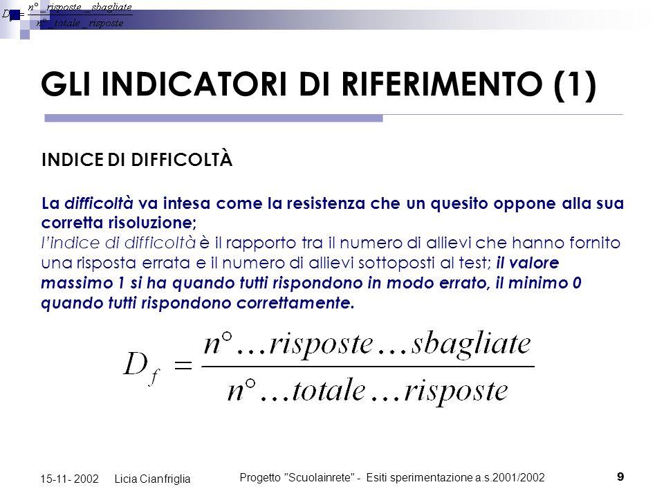 Progetto Scuolainrete - Esiti sperimentazione a.s.2001/200220 15-11- 2002 Licia Cianfriglia AREA LINGUISTICA – TERZA MEDIA N° ITEM12345678910111213 IND.