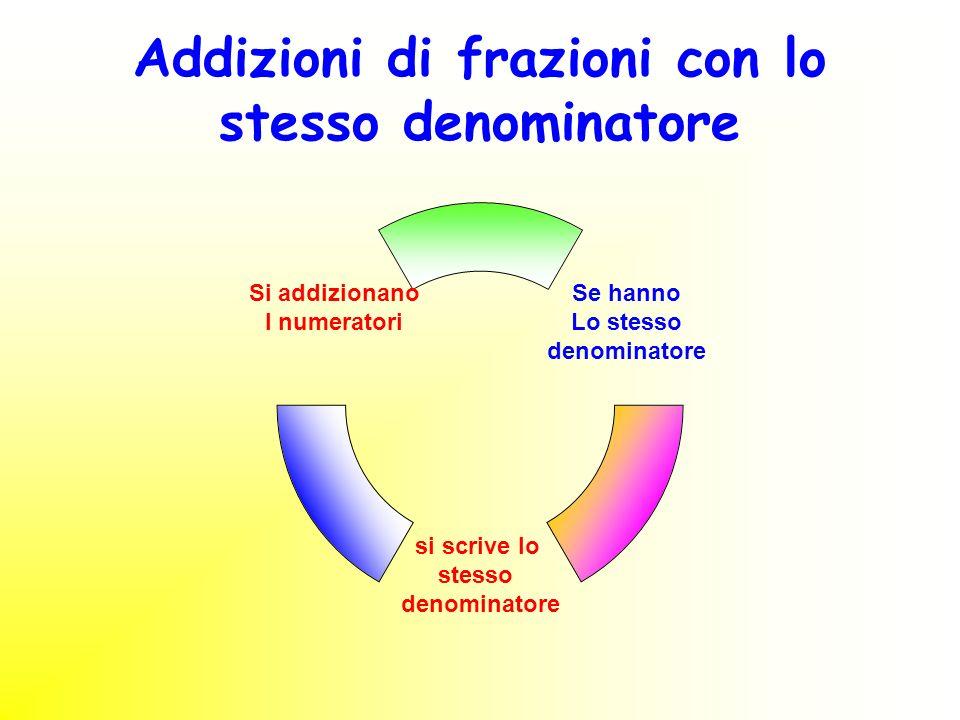 Addizioni di frazioni con lo stesso denominatore si scrive lo stesso denominatore Si addizionano I numeratori Se hanno Lo stesso denominatore
