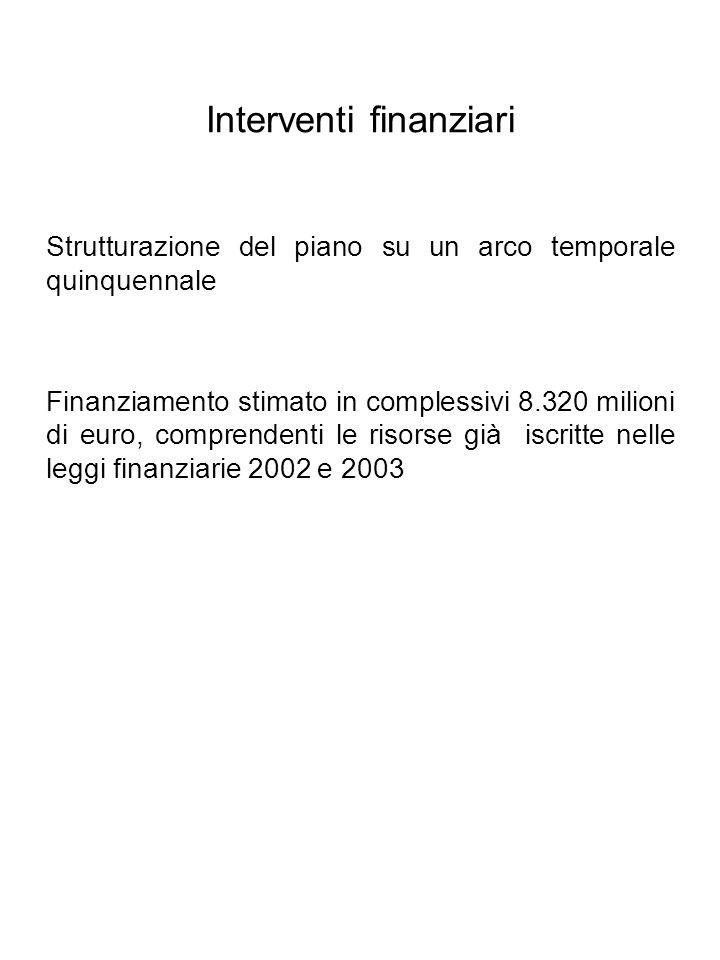 Interventi finanziari Strutturazione del piano su un arco temporale quinquennale Finanziamento stimato in complessivi 8.320 milioni di euro, comprendenti le risorse già iscritte nelle leggi finanziarie 2002 e 2003