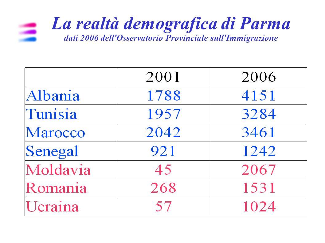 La realtà demografica di Parma elaborazione su dati del 2005 della Prefettura di Parma Domande di Ricongiungimento familiare: Moldavi (136), Albanesi (90), Indiani (62), Marocchini (61) Ricongiungimento di figli: Moldavi (62), Ivoriani (14), Filippini (14) Ricongiungimento di coniuge con figli: Albanesi (28), Indiani (24), Moldavi (19).