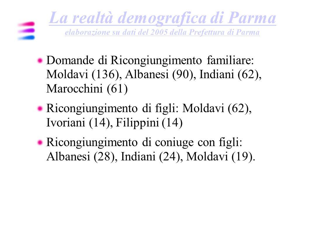 La realtà demografica di Parma elaborazione su dati del 2005 della Prefettura di Parma Domande di Ricongiungimento familiare: Moldavi (136), Albanesi