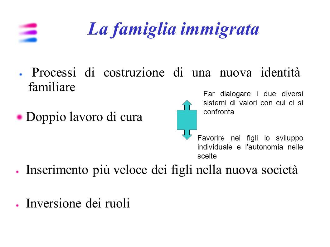 Identità, relazioni sociali e relazioni intra-familiari Focus group comunità ghanese Rapporti positivi fra ragazzi ghanesi e coetanei italiani...