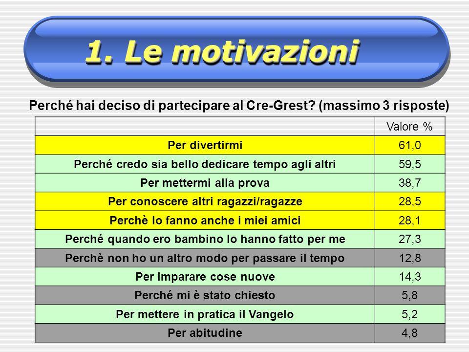 1. Le motivazioni Perché hai deciso di partecipare al Cre-Grest? (massimo 3 risposte) Valore % Per divertirmi61,0 Perché credo sia bello dedicare temp