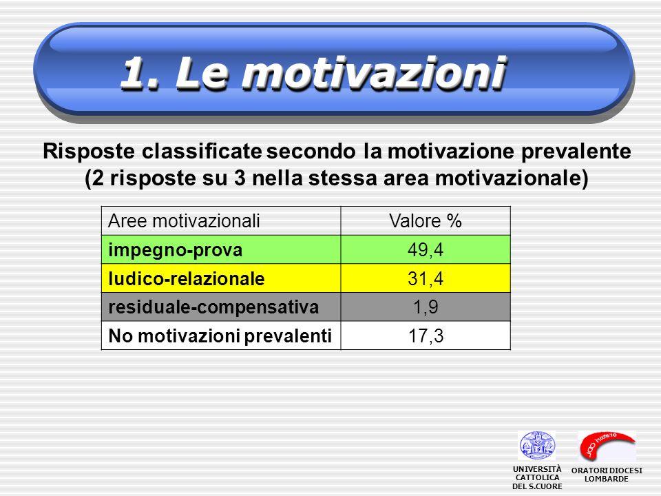1. Le motivazioni Risposte classificate secondo la motivazione prevalente (2 risposte su 3 nella stessa area motivazionale) Aree motivazionaliValore %