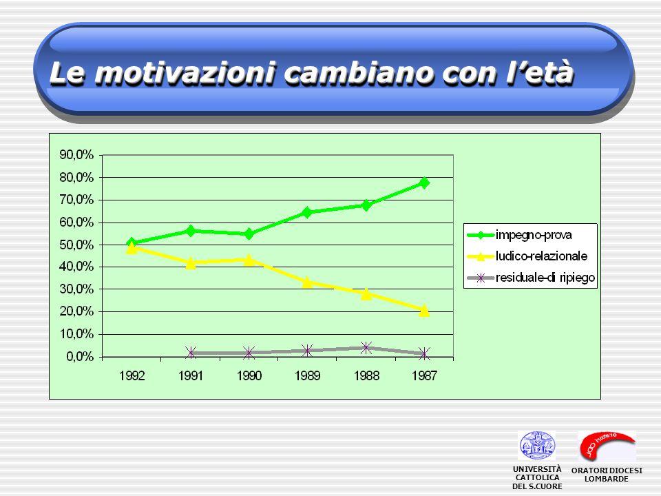 Le motivazioni cambiano con letà ORATORI DIOCESI LOMBARDE UNIVERSITÀ CATTOLICA DEL S.CUORE