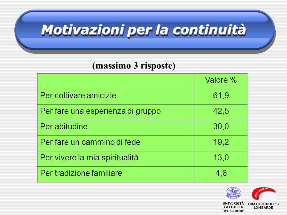 Motivazioni per la continuità (massimo 3 risposte) Valore % Per coltivare amicizie61,9 Per fare una esperienza di gruppo42,5 Per abitudine30,0 Per far