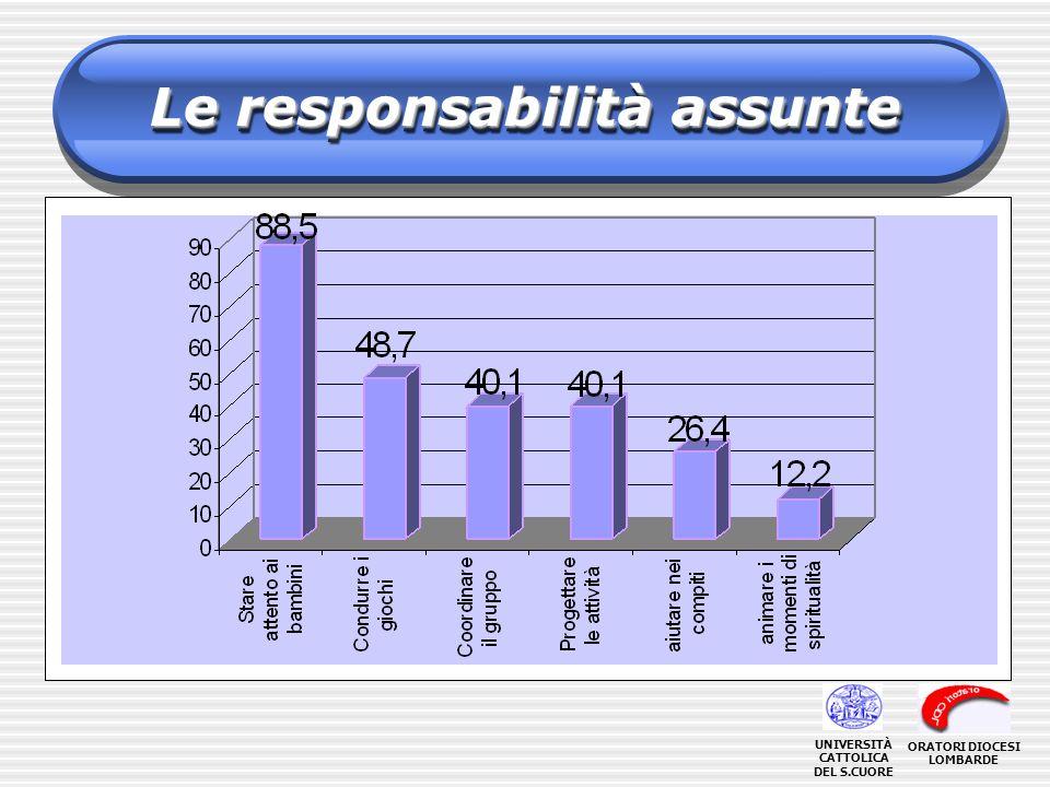 Le responsabilità assunte ORATORI DIOCESI LOMBARDE UNIVERSITÀ CATTOLICA DEL S.CUORE