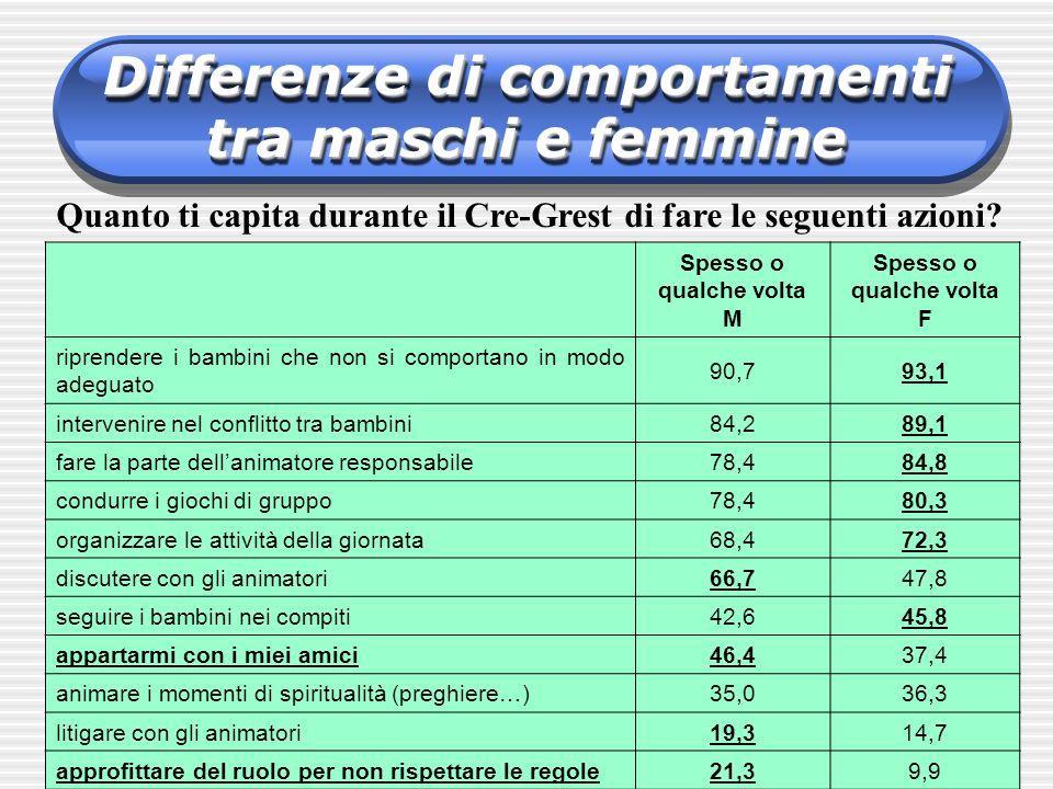 Differenze di comportamenti tra maschi e femmine Quanto ti capita durante il Cre-Grest di fare le seguenti azioni? Spesso o qualche volta M Spesso o q