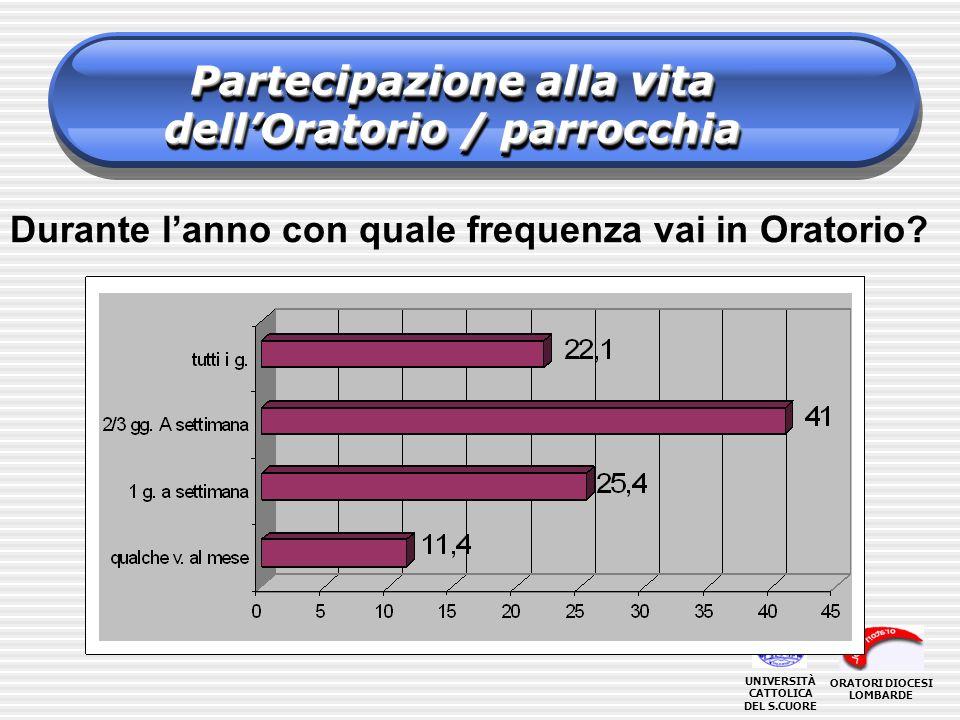 Partecipazione alla vita dellOratorio / parrocchia Durante lanno con quale frequenza vai in Oratorio.
