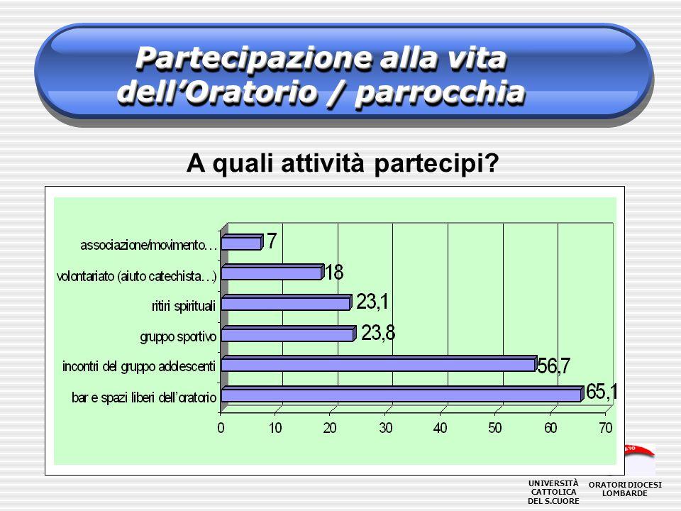 Partecipazione alla vita dellOratorio / parrocchia ORATORI DIOCESI LOMBARDE UNIVERSITÀ CATTOLICA DEL S.CUORE A quali attività partecipi?