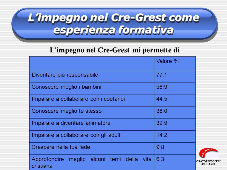 Limpegno nel Cre-Grest come esperienza formativa Limpegno nel Cre-Grest mi permette di Valore % Diventare più responsabile77,1 Conoscere meglio i bamb