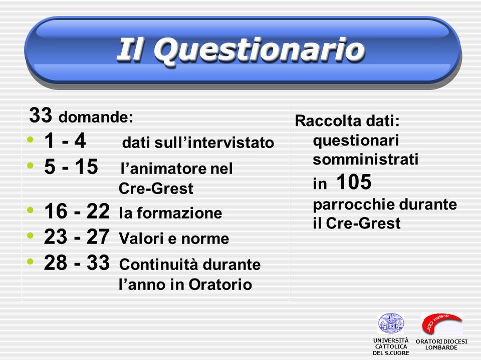 Il Questionario Raccolta dati: questionari somministrati in 105 parrocchie durante il Cre-Grest 33 domande: 1 - 4 dati sullintervistato 5 - 15 lanimat