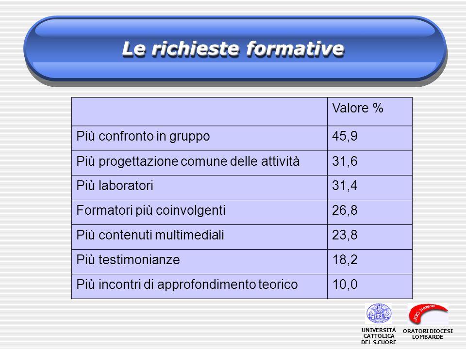 Le richieste formative Valore % Più confronto in gruppo45,9 Più progettazione comune delle attività31,6 Più laboratori31,4 Formatori più coinvolgenti2