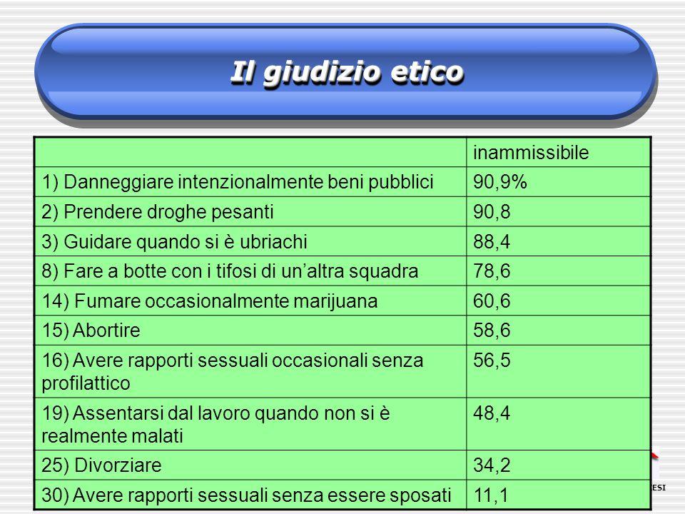 ORATORI DIOCESI LOMBARDE UNIVERSITÀ CATTOLICA DEL S.CUORE Il giudizio etico inammissibile 1) Danneggiare intenzionalmente beni pubblici90,9% 2) Prendere droghe pesanti90,8 3) Guidare quando si è ubriachi88,4 8) Fare a botte con i tifosi di unaltra squadra78,6 14) Fumare occasionalmente marijuana60,6 15) Abortire58,6 16) Avere rapporti sessuali occasionali senza profilattico 56,5 19) Assentarsi dal lavoro quando non si è realmente malati 48,4 25) Divorziare34,2 30) Avere rapporti sessuali senza essere sposati11,1