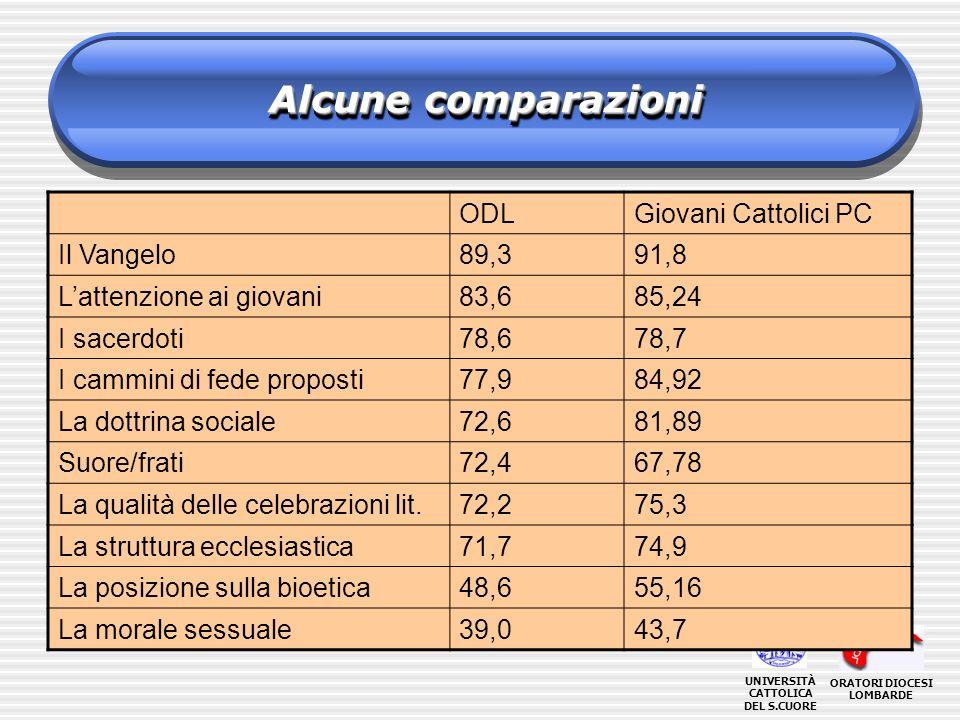 ORATORI DIOCESI LOMBARDE UNIVERSITÀ CATTOLICA DEL S.CUORE Alcune comparazioni ODLGiovani Cattolici PC Il Vangelo89,391,8 Lattenzione ai giovani83,685,