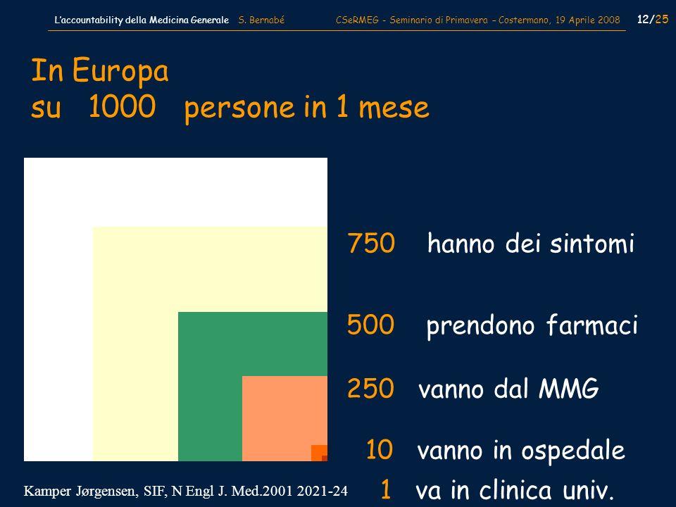 In Europa su 1000 persone in 1 mese 750 hanno dei sintomi 500 prendono farmaci 250 vanno dal MMG 10 vanno in ospedale 1 va in clinica univ. Kamper Jør