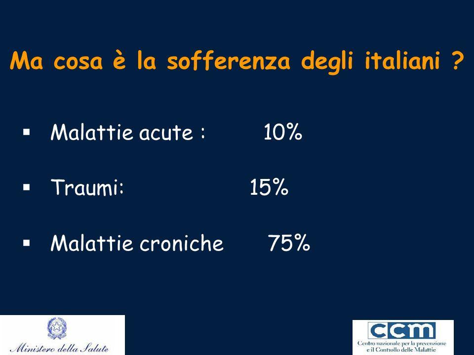Ma cosa è la sofferenza degli italiani ? Malattie acute : 10% Traumi: 15% Malattie croniche 75%