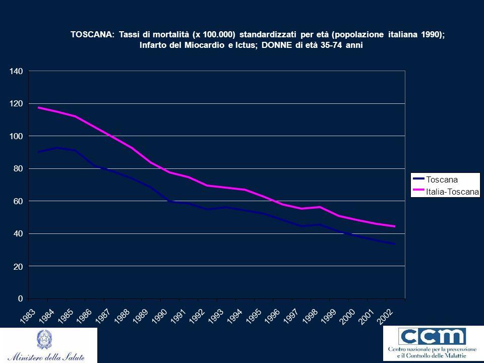 TOSCANA: Tassi di mortalità (x 100.000) standardizzati per età (popolazione italiana 1990); Infarto del Miocardio e Ictus; DONNE di età 35-74 anni 0 2