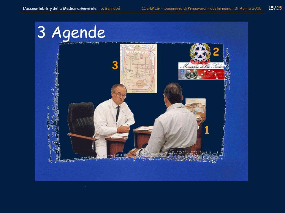 3 Agende 1 3 2 15/25 Laccountability della Medicina Generale S. Bernabé CSeRMEG - Seminario di Primavera – Costermano, 19 Aprile 2008