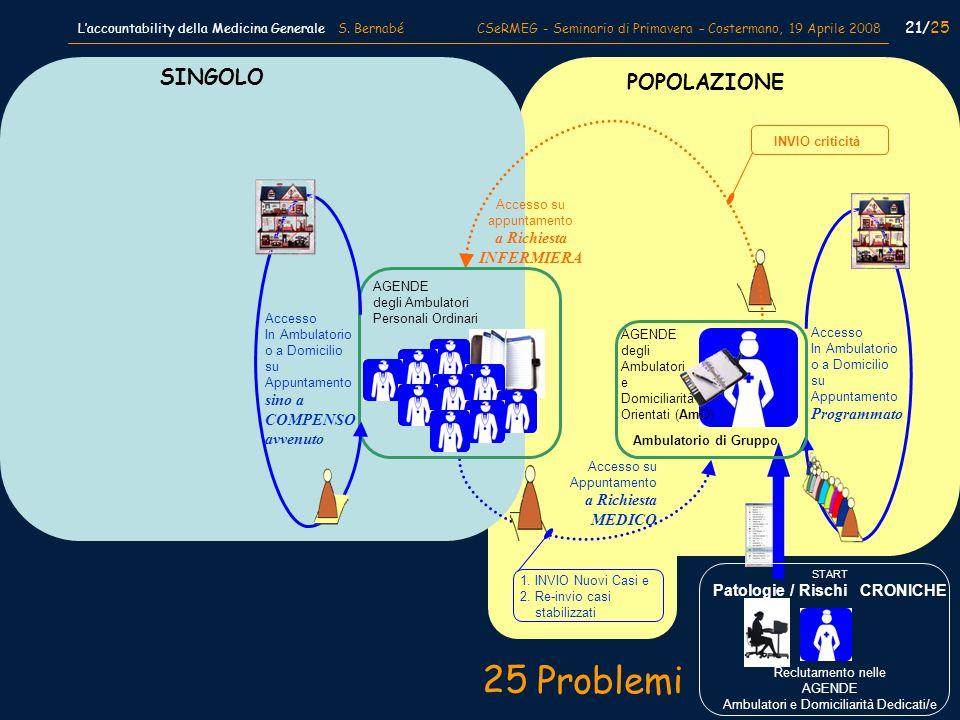 POPOLAZIONE SINGOLO Accesso In Ambulatorio o a Domicilio su Appuntamento Programmato 1. INVIO Nuovi Casi e 2. Re-invio casi stabilizzati INVIO critici