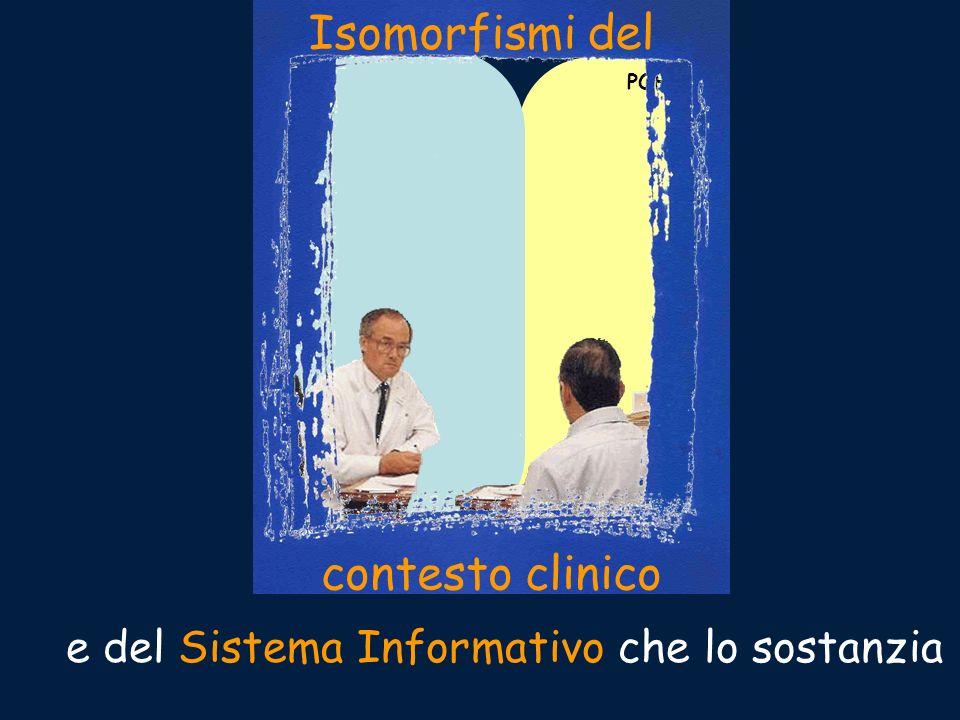 POPOLAZIONE SINGOLO contesto clinico Isomorfismi del e del Sistema Informativo che lo sostanzia