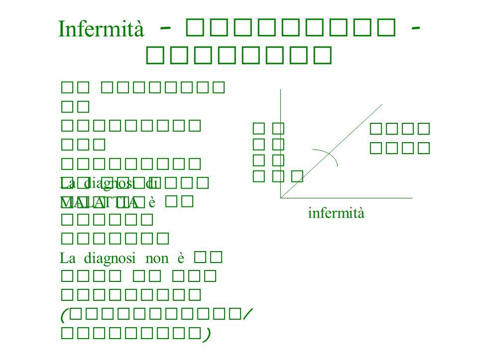Infermità – Patologia - Malattia La diagnosi di PATOLOGIA non esaurisce il compito del MG infermità pato logi a mala ttia La diagnosi di MALATTIA è un evento sociale La diagnosi non è un fine ma uno strumento ( esplicativo / operativo )