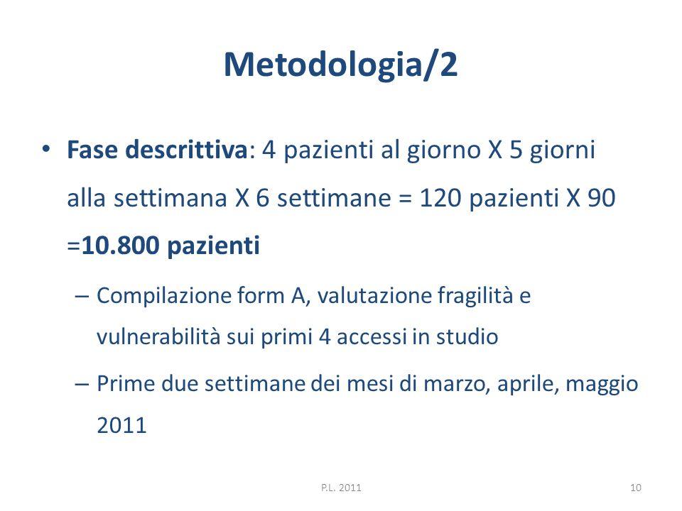 Metodologia/2 Fase descrittiva: 4 pazienti al giorno X 5 giorni alla settimana X 6 settimane = 120 pazienti X 90 =10.800 pazienti – Compilazione form