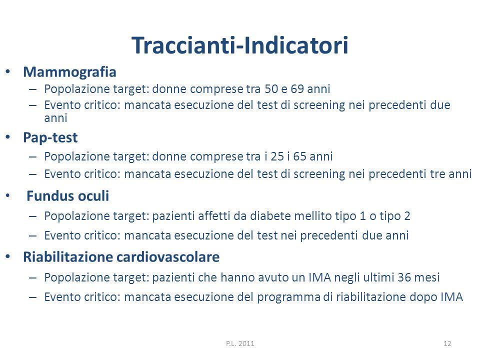 Traccianti-Indicatori Mammografia – Popolazione target: donne comprese tra 50 e 69 anni – Evento critico: mancata esecuzione del test di screening nei