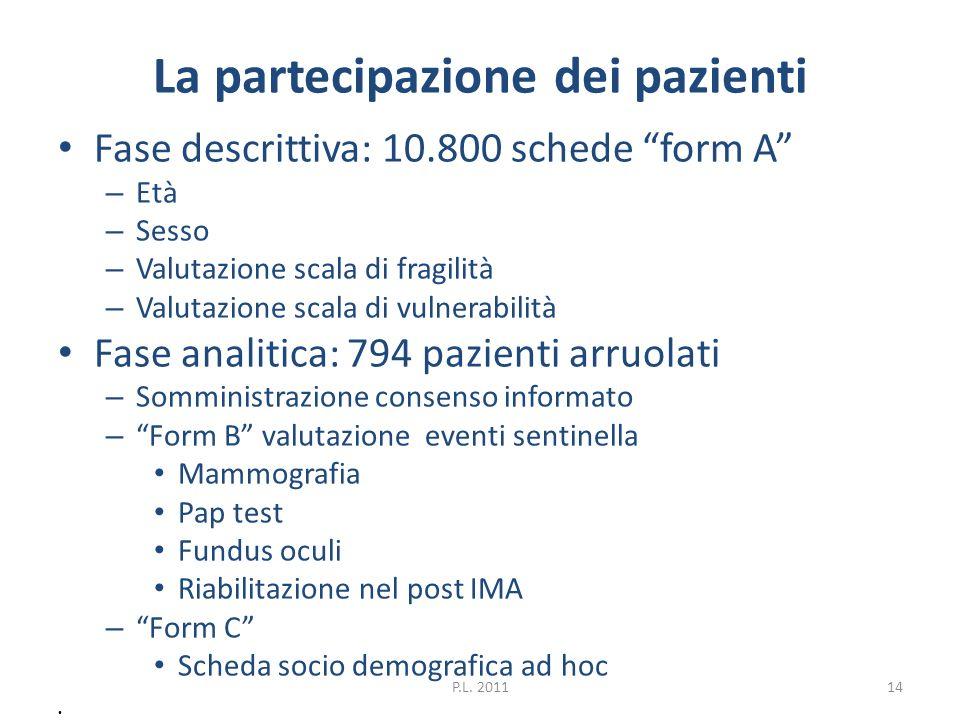 La partecipazione dei pazienti Fase descrittiva: 10.800 schede form A – Età – Sesso – Valutazione scala di fragilità – Valutazione scala di vulnerabil