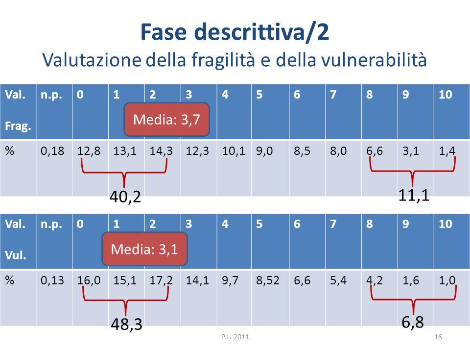 Fase descrittiva/2 Valutazione della fragilità e della vulnerabilità Val. Frag. n.p.012345678910 %0,1812,813,114,312,310,19,08,58,06,63,11,4 Val. Vul.